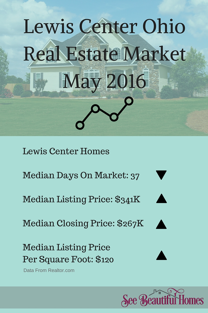 Lewis Center OH Real Estate Market Report May 2016
